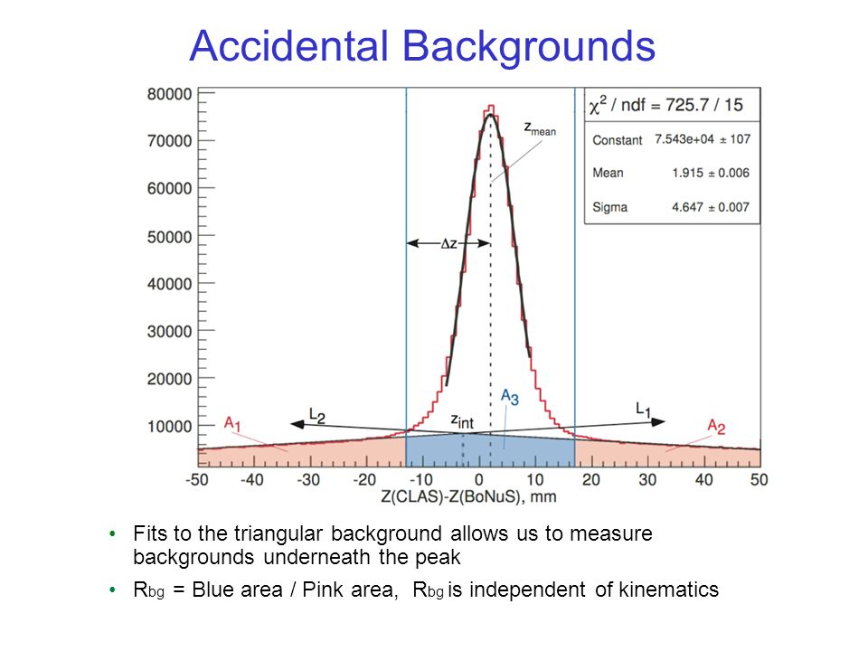 Accidental Backgrounds Fits to the triangular background allows us to measure backgrounds underneath the peak R bg = Blue area / Pink area, R bg is independent of kinematics