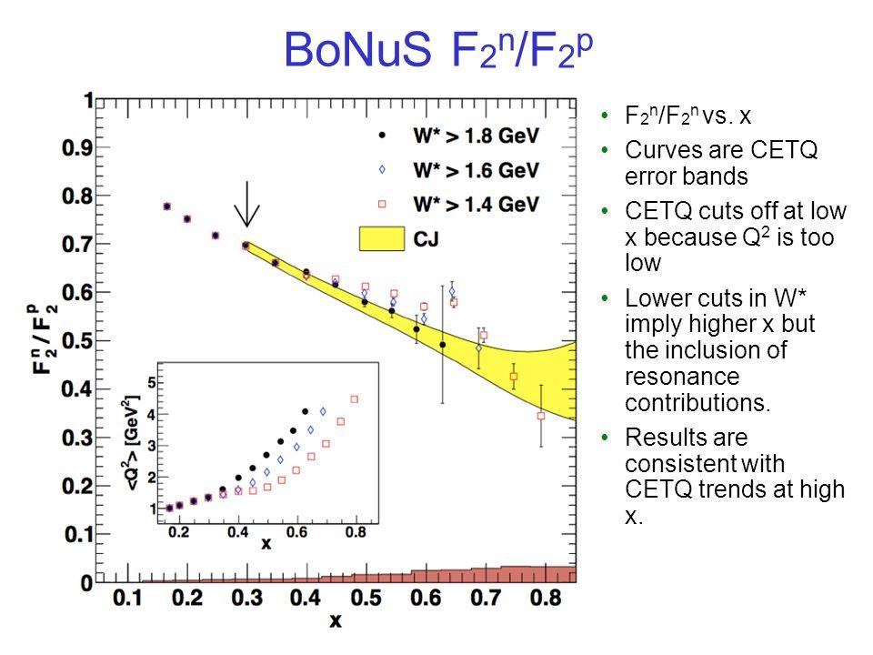 BoNuS F 2 n /F 2 p F 2 n /F 2 n vs.