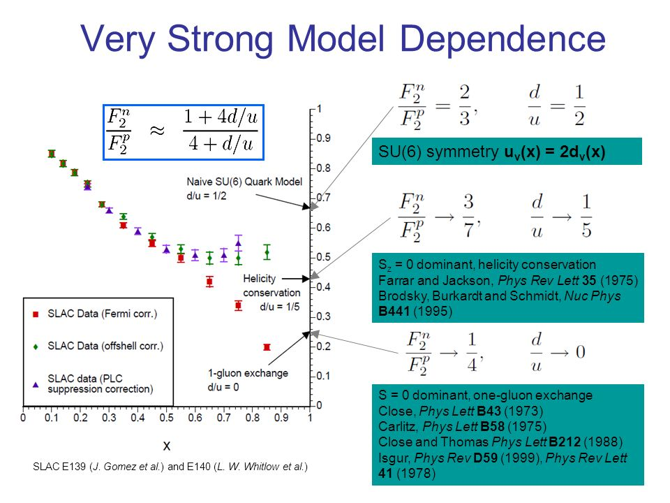 4 Very Strong Model Dependence SU(6) symmetry u v (x) = 2d v (x) S = 0 dominant, one-gluon exchange Close, Phys Lett B43 (1973) Carlitz, Phys Lett B58 (1975) Close and Thomas Phys Lett B212 (1988) Isgur, Phys Rev D59 (1999), Phys Rev Lett 41 (1978) S z = 0 dominant, helicity conservation Farrar and Jackson, Phys Rev Lett 35 (1975) Brodsky, Burkardt and Schmidt, Nuc Phys B441 (1995) SLAC E139 (J.