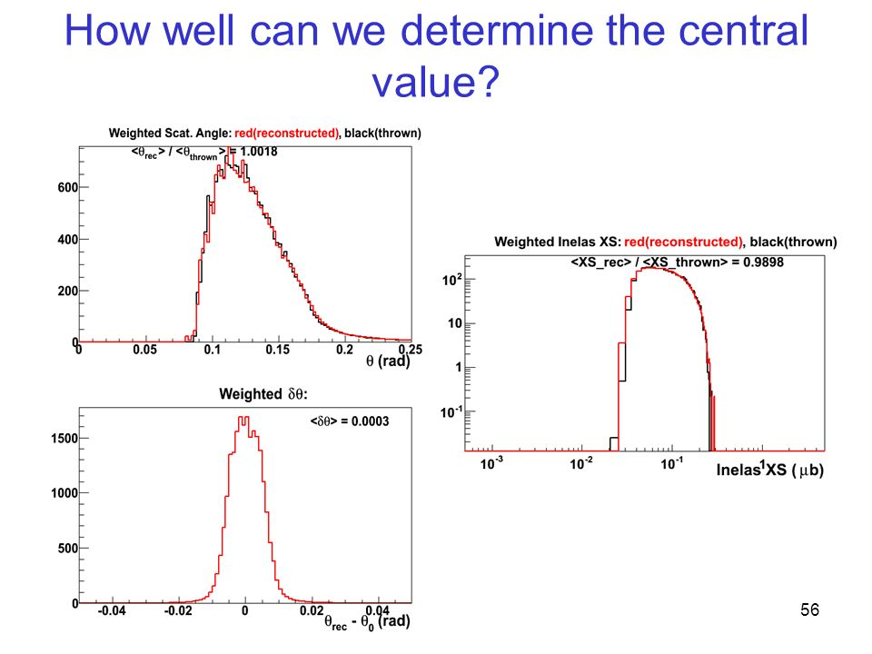 How well can we determine the central value 56