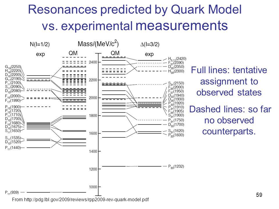 Resonances predicted by Quark Model vs.
