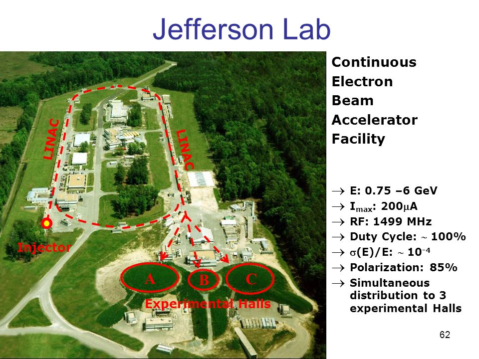 Jefferson Lab A B C Continuous Electron Beam Accelerator Facility E: 0.75 –6 GeV I max : 200A RF: 1499 MHz Duty Cycle: 100% (E)/E: 10 -4 Polarization: 85% Simultaneous distribution to 3 experimental Halls Injector LINAC Experimental Halls 62
