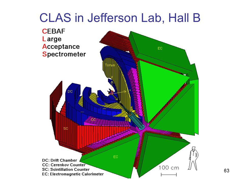 CLAS in Jefferson Lab, Hall B 63