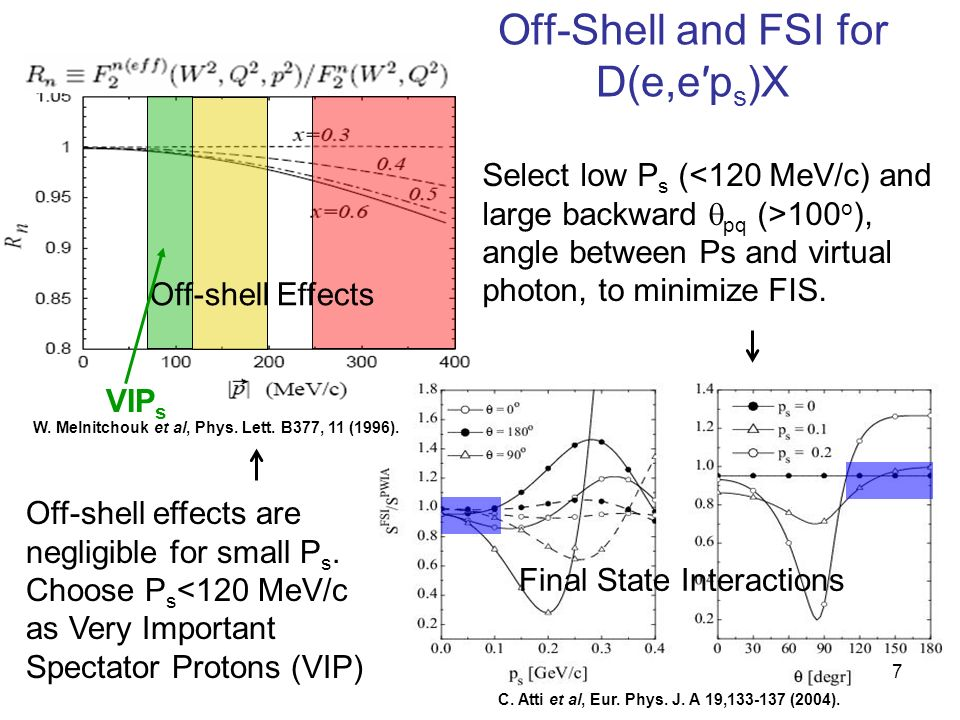 Summary of Inclusive Analysis 38 We have measured F 2 n on a free neutron target No effects from Fermi motion and final-state interactions No evidence for off-shell structure for p s <100 MeV/c F 2 n/ F 2 p behaves at high x much like CETQ high-x fits F 2 n resonance data will significantly improve the world data set, which up to now came from d with nuclear corrections