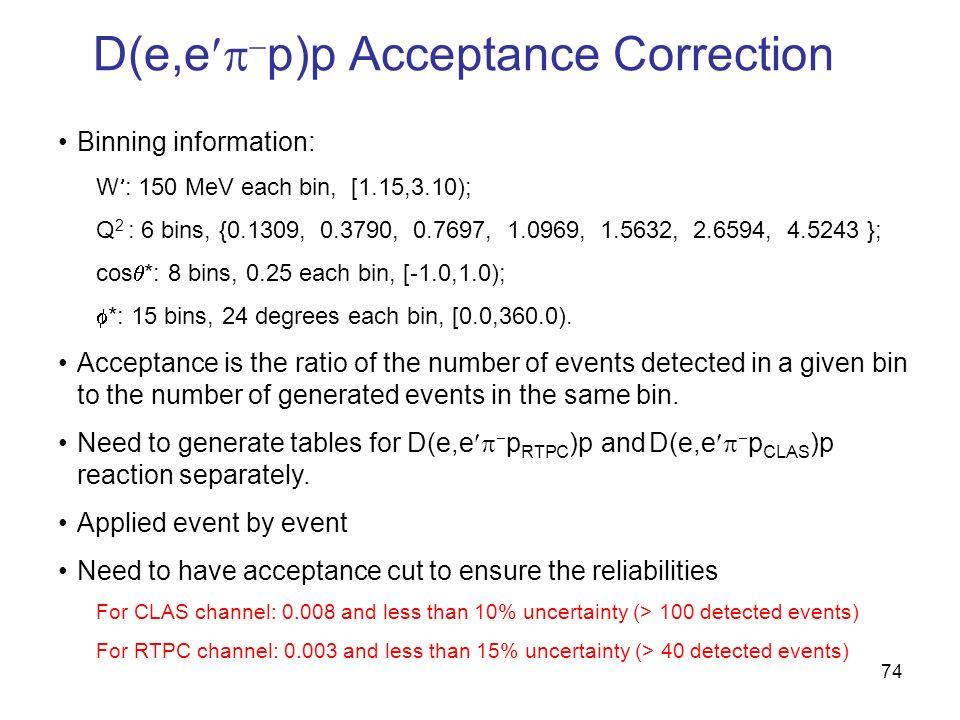 D(e,e p)p Acceptance Correction Binning information: W : 150 MeV each bin, [1.15,3.10); Q 2 : 6 bins, {0.1309, 0.3790, 0.7697, 1.0969, 1.5632, 2.6594, 4.5243 }; cos *: 8 bins, 0.25 each bin, [-1.0,1.0); *: 15 bins, 24 degrees each bin, [0.0,360.0).