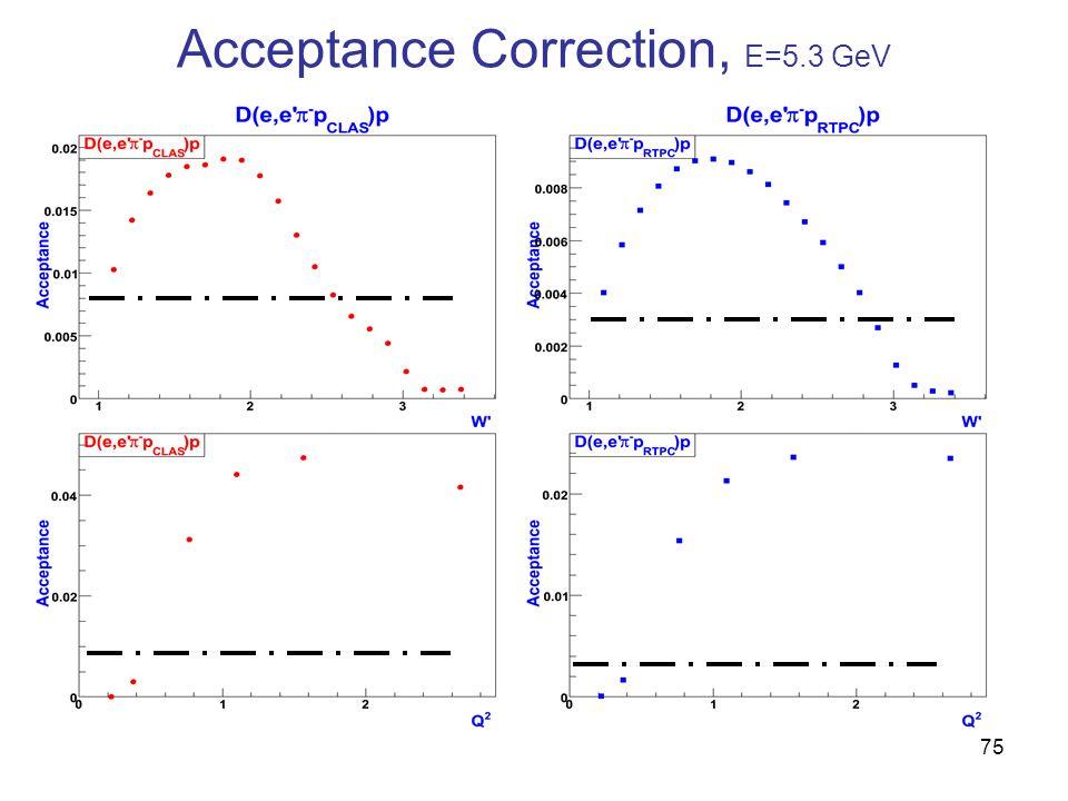Acceptance Correction, E=5.3 GeV 75