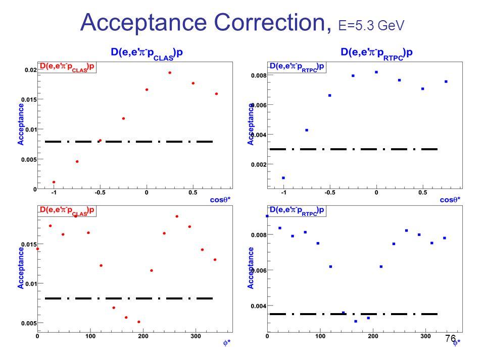 Acceptance Correction, E=5.3 GeV 76