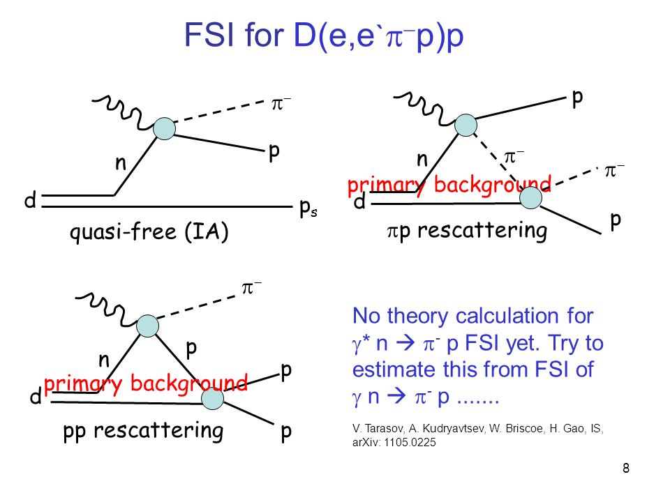 FSI Prediction for D(, p)p, by Laget R = ratio of the total to the quasi-free cross section R = polar angle between photon and spectator proton P R = momentum of the spectator proton under p rescattering peak region only Strong momentum and anglular dependence