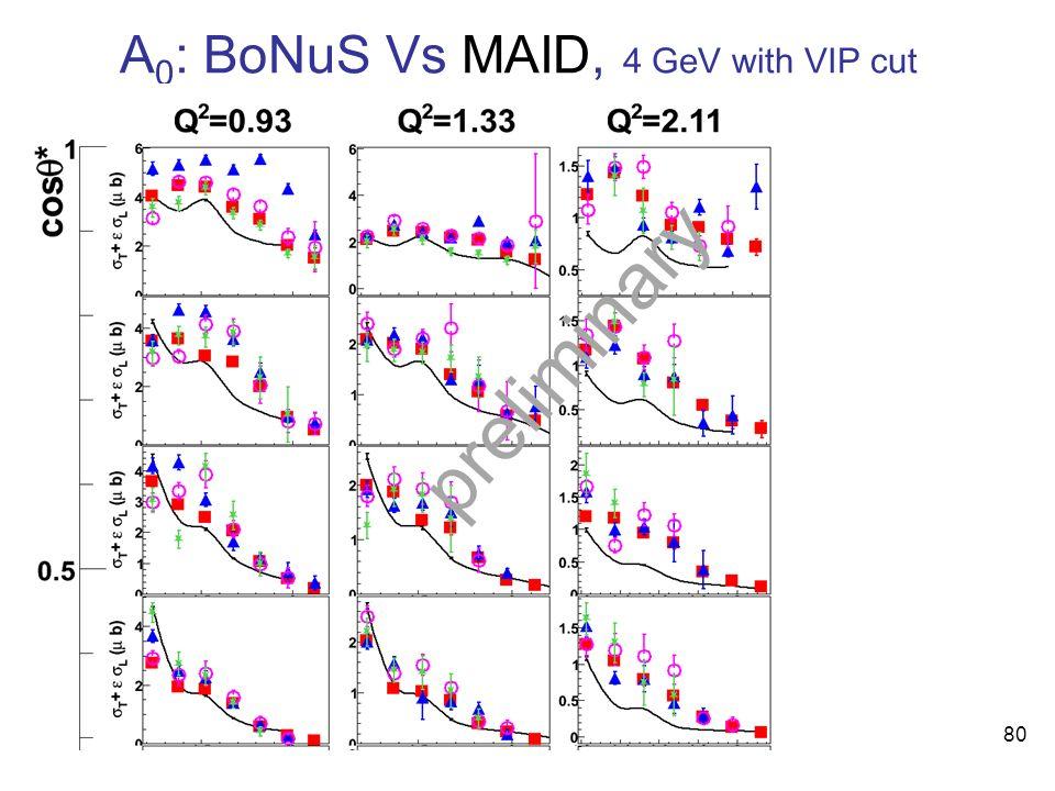 A 0 : BoNuS Vs MAID, 4 GeV with VIP cut preliminary 80