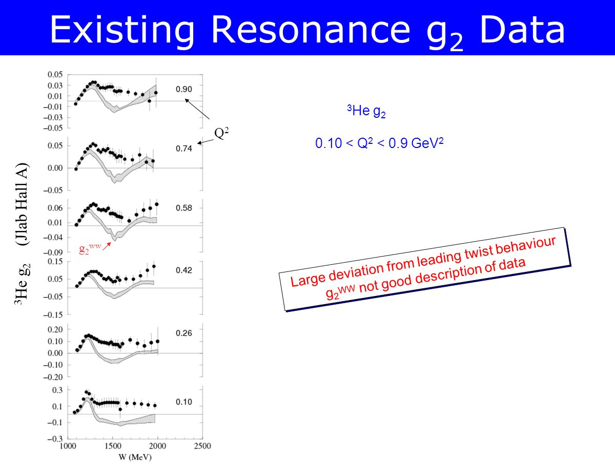 Existing Resonance g 2 Data 3 He g 2 (Jlab Hall A) g 2 ww Q2Q2 Large deviation from leading twist behaviour g 2 WW not good description of data Large deviation from leading twist behaviour g 2 WW not good description of data 3 He g 2 0.10 < Q 2 < 0.9 GeV 2