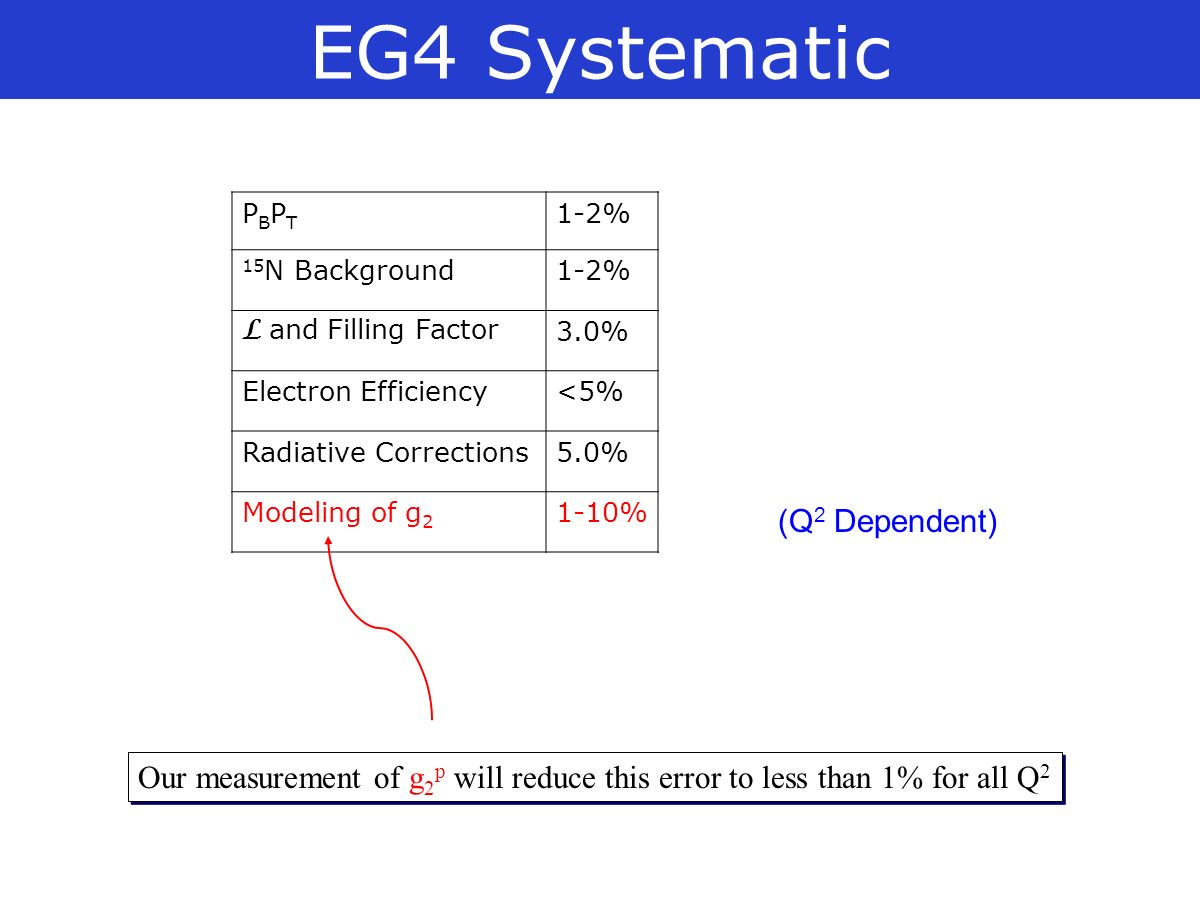 EG4 Systematic PBPTPBPT 1-2% 15 N Background1-2% L and Filling Factor 3.0% Electron Efficiency<5% Radiative Corrections5.0% Modeling of g 2 1-10% (Q 2 Dependent) Our measurement of g 2 p will reduce this error to less than 1% for all Q 2