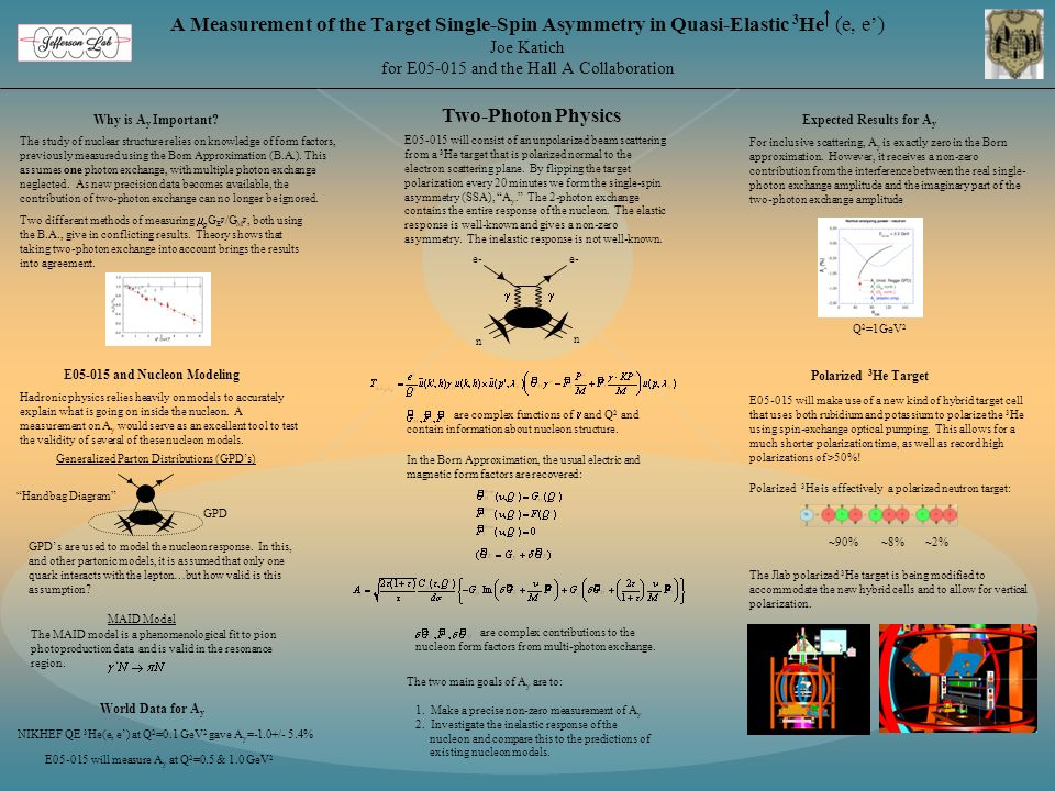 A Measurement of the Target Single-Spin Asymmetry in Quasi-Elastic 3 He (e, e) Joe Katich for E05-015 and the Hall A Collaboration Two-Photon Physics World Data for A y Polarized 3 He Target E05-015 and Nucleon Modeling Why is A y Important Expected Results for A y The study of nuclear structure relies on knowledge of form factors, previously measured using the Born Approximation (B.A.).