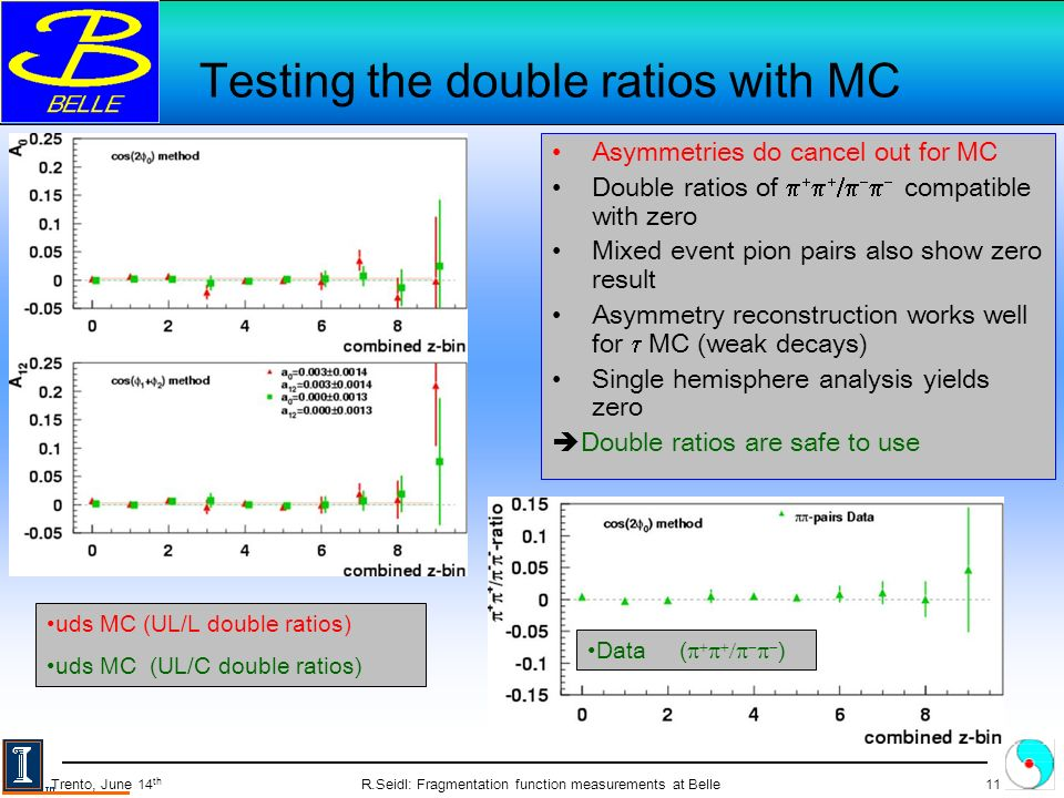 R.Seidl: Fragmentation function measurements at Belle11 Trento, June 14 th Testing the double ratios with MC Asymmetries do cancel out for MC Double ratios of compatible with zero Mixed event pion pairs also show zero result Asymmetry reconstruction works well for MC (weak decays) Single hemisphere analysis yields zero Double ratios are safe to use uds MC (UL/L double ratios) uds MC (UL/C double ratios) Data ( )