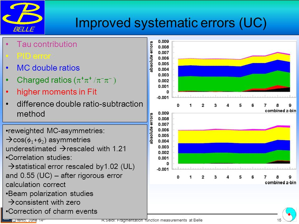 R.Seidl: Fragmentation function measurements at Belle15 Trento, June 14 th Improved systematic errors (UC) Tau contribution PID error MC double ratios Charged ratios ( higher moments in Fit difference double ratio-subtraction method reweighted MC-asymmetries: cos asymmetries underestimated rescaled with 1.21 Correlation studies: statistical error rescaled by1.02 (UL) and 0.55 (UC) – after rigorous error calculation correct Beam polarization studies consistent with zero Correction of charm events A 0 (cos(2 )) moments A 12 (cos( )) moments