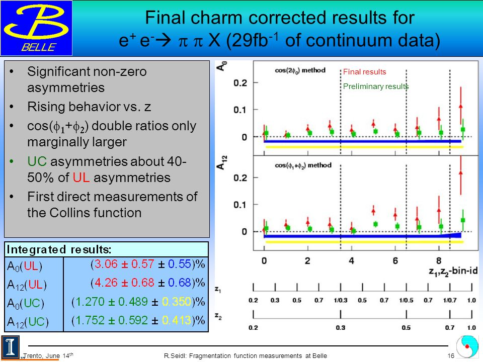R.Seidl: Fragmentation function measurements at Belle16 Trento, June 14 th Final charm corrected results for e + e - X (29fb -1 of continuum data) Significant non-zero asymmetries Rising behavior vs.