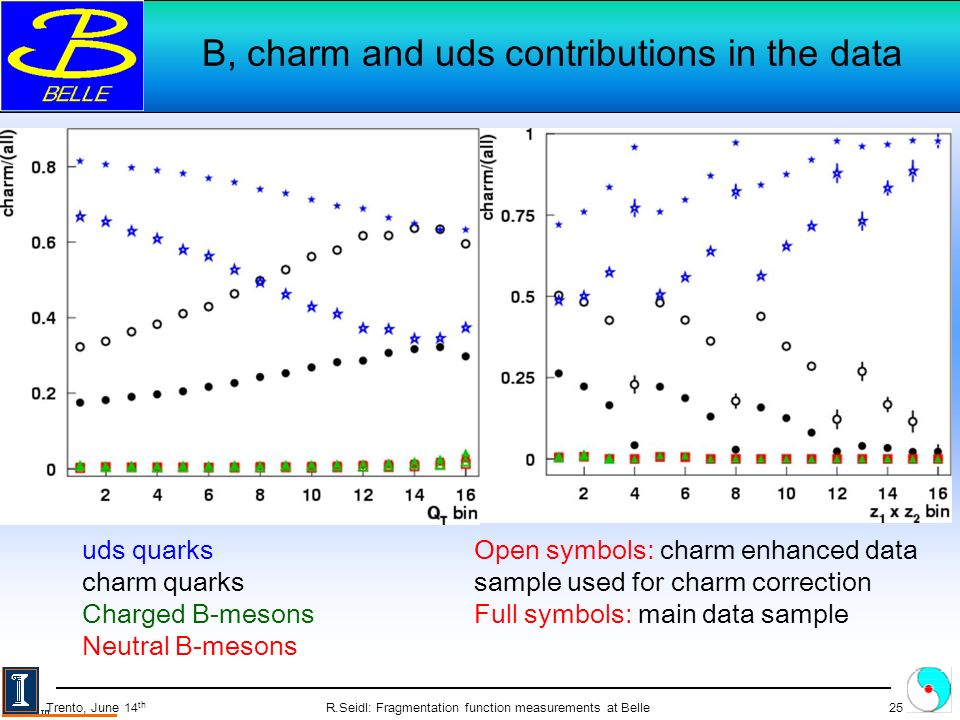 R.Seidl: Fragmentation function measurements at Belle25 Trento, June 14 th B, charm and uds contributions in the data uds quarks charm quarks Charged