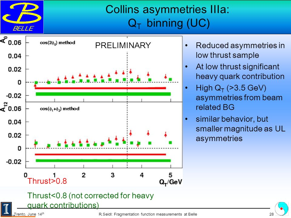 R.Seidl: Fragmentation function measurements at Belle28 Trento, June 14 th Collins asymmetries IIIa: Q T binning (UC) Reduced asymmetries in low thrust sample At low thrust significant heavy quark contribution High Q T (>3.5 GeV) asymmetries from beam related BG similar behavior, but smaller magnitude as UL asymmetries Thrust>0.8 Thrust<0.8 (not corrected for heavy quark contributions) PRELIMINARY