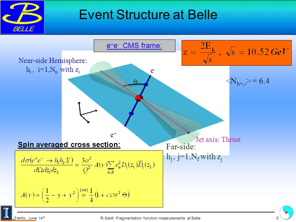 R.Seidl: Fragmentation function measurements at Belle5 Trento, June 14 th e-e- e+e+ Jet axis: Thrust = 6.4 Near-side Hemisphere: h i, i=1,N n with z i Far-side: h j, j=1,N f with z j Event Structure at Belle e + e - CMS frame: Spin averaged cross section: