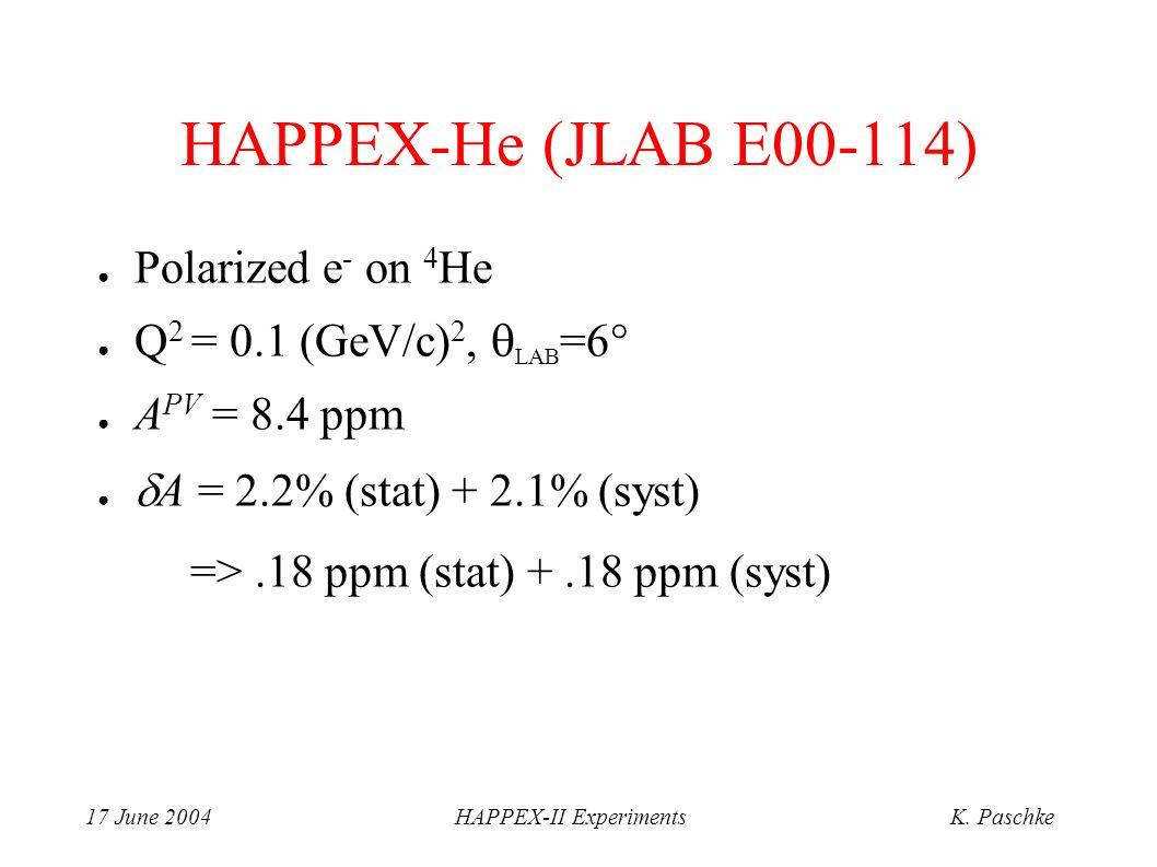 17 June 2004HAPPEX-II ExperimentsK. Paschke HAPPEX-He (JLAB E00-114) Polarized e - on 4 He Q 2 = 0.1 (GeV/c) 2, LAB =6 A PV = 8.4 ppm A = 2.2% (stat)