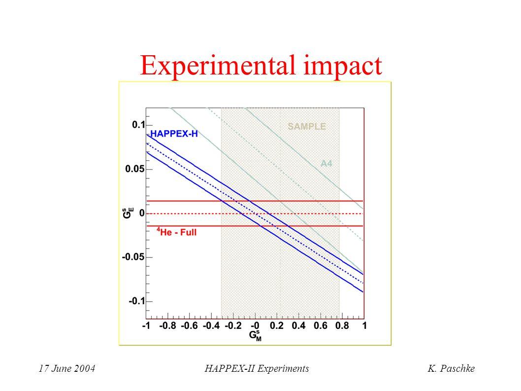 17 June 2004HAPPEX-II ExperimentsK. Paschke Experimental impact