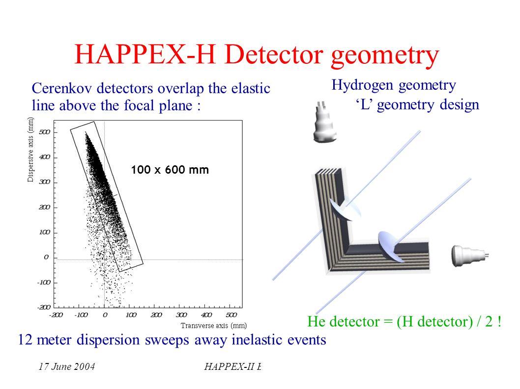 17 June 2004HAPPEX-II ExperimentsK. Paschke 100 x 600 mm 12 meter dispersion sweeps away inelastic events L geometry design Hydrogen geometry Cerenkov