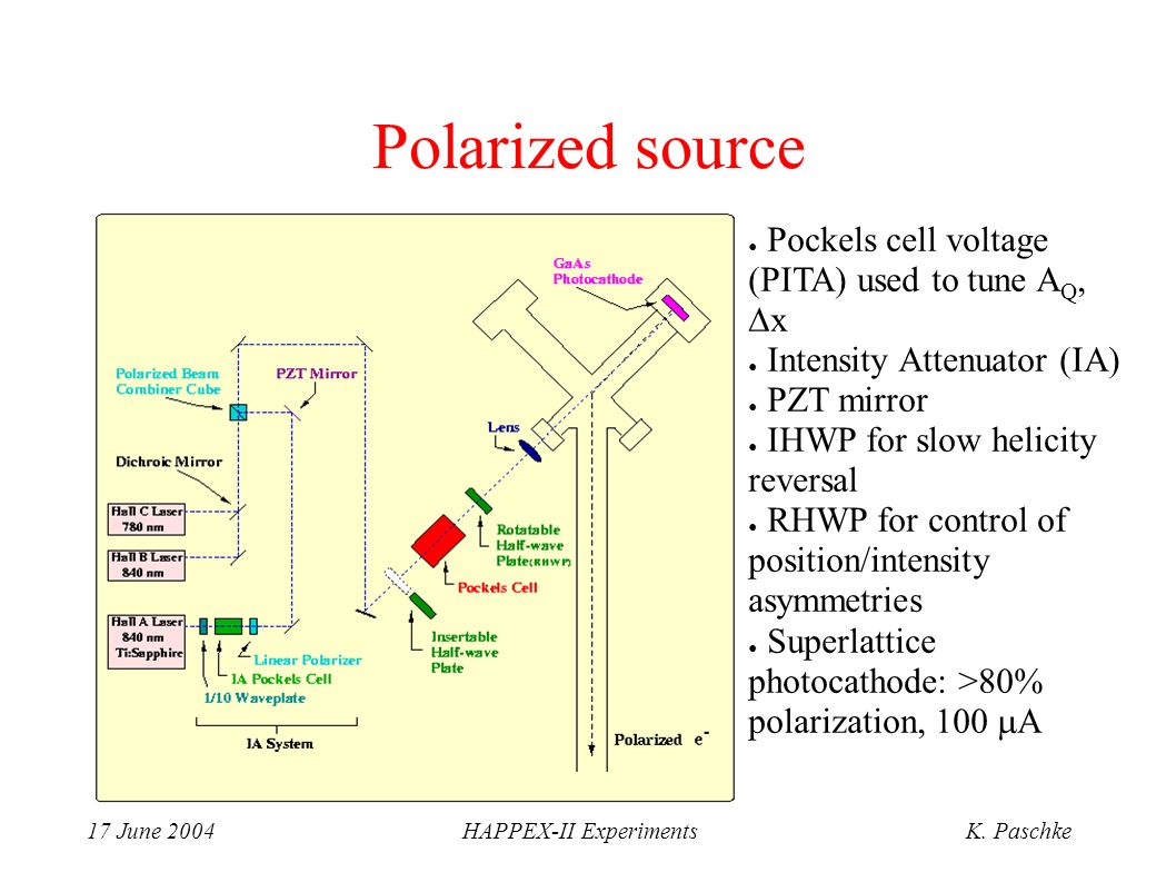17 June 2004HAPPEX-II ExperimentsK. Paschke Polarized source Pockels cell voltage (PITA) used to tune A Q, x Intensity Attenuator (IA) PZT mirror IHWP