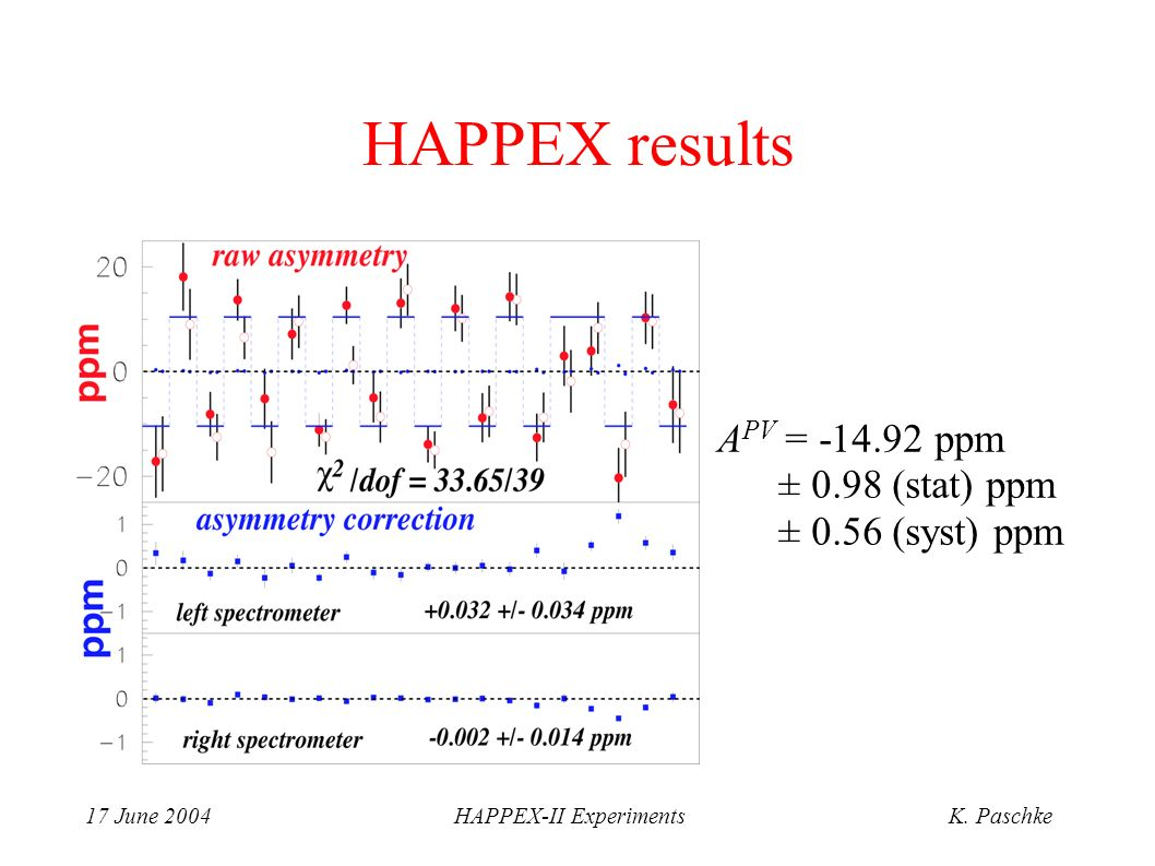 17 June 2004HAPPEX-II ExperimentsK. Paschke HAPPEX results A PV = -14.92 ppm ± 0.98 (stat) ppm ± 0.56 (syst) ppm