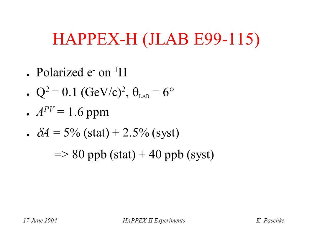 17 June 2004HAPPEX-II ExperimentsK. Paschke HAPPEX-H (JLAB E99-115) Polarized e - on 1 H Q 2 = 0.1 (GeV/c) 2, LAB = 6 A PV = 1.6 ppm A = 5% (stat) + 2