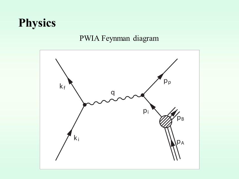 Physics PWIA Feynman diagram