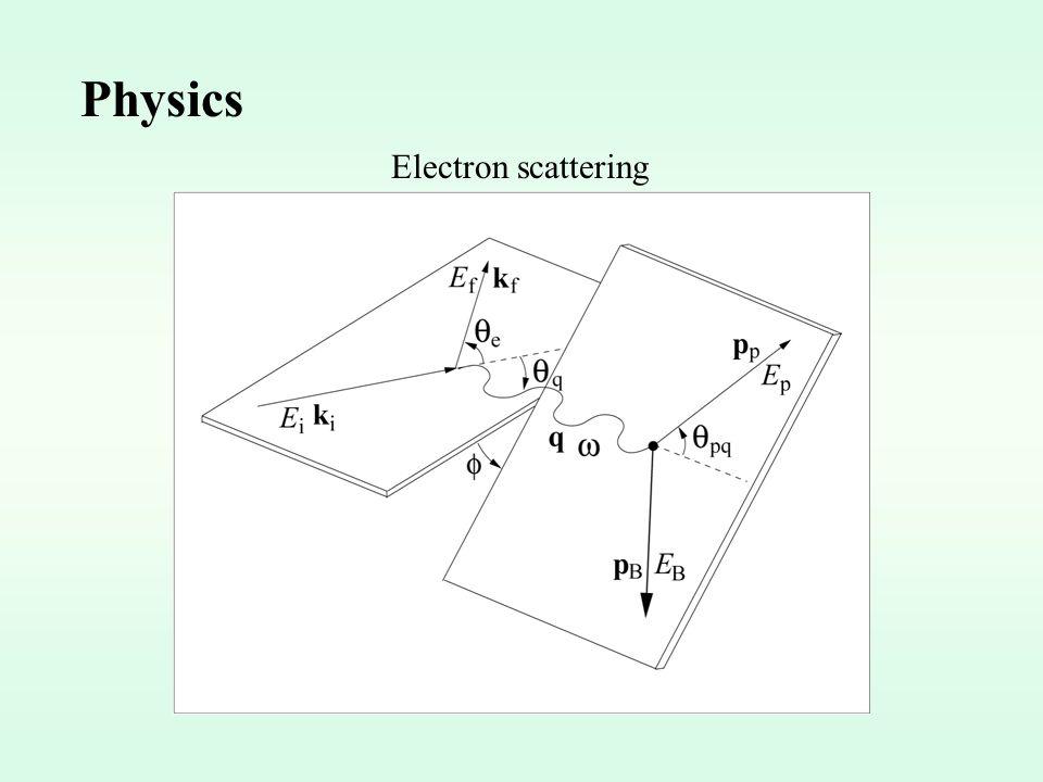 Physics Quasi-elastic scattering