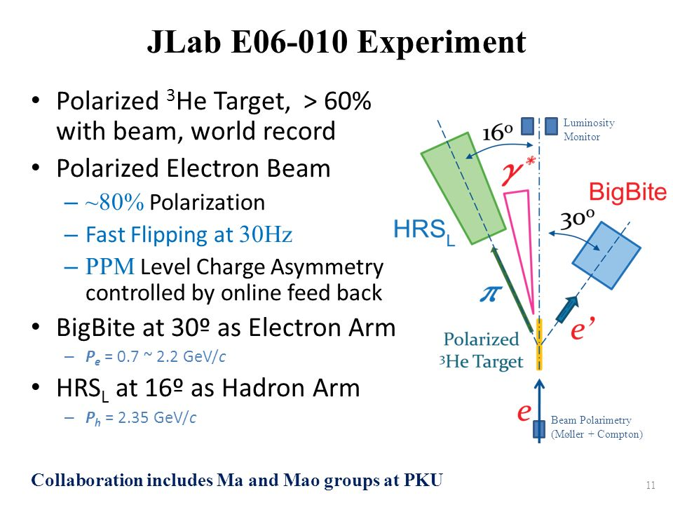 JLab E06 010 Experiment Polarized 3 He Target, > 60% with beam, world record Polarized Electron Beam – ~80% Polarization – Fast Flipping at 30Hz – PPM Level Charge Asymmetry controlled by online feed back BigBite at 30º as Electron Arm – P e = 0.7 ~ 2.2 GeV/c HRS L at 16º as Hadron Arm – P h = 2.35 GeV/c 11 Beam Polarimetry (Møller + Compton) Luminosity Monitor Collaboration includes Ma and Mao groups at PKU