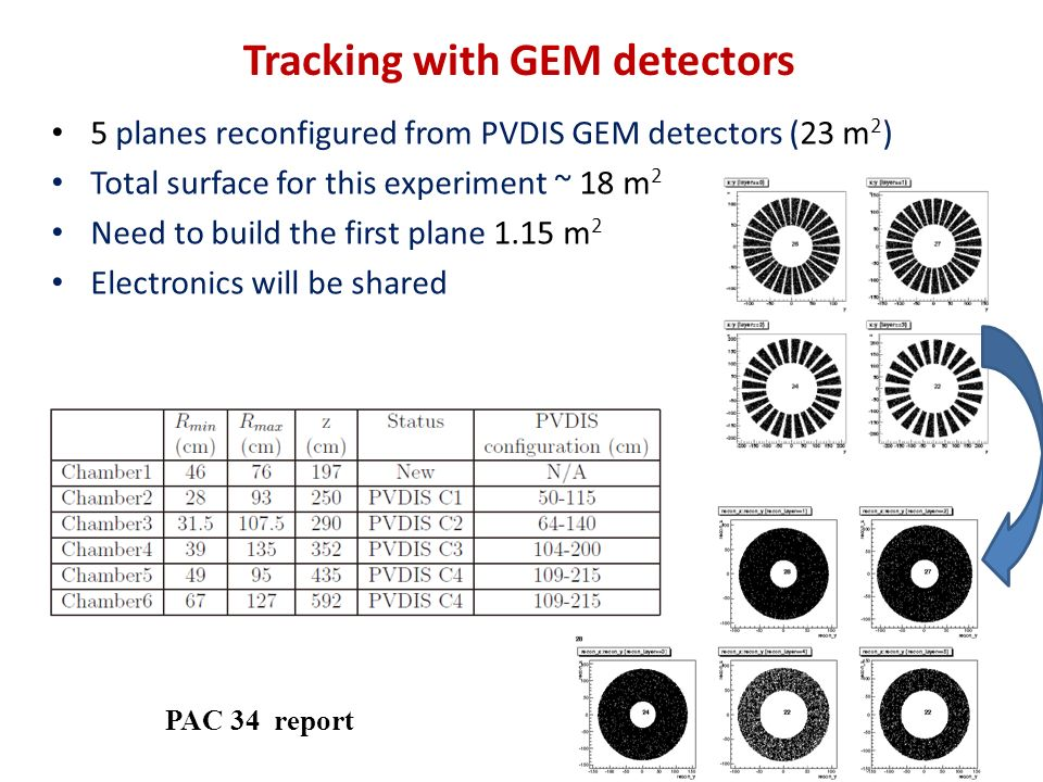 Tracking with GEM detectors 5 planes reconfigured from PVDIS GEM detectors (23 m 2 ) Total surface for this experiment ~ 18 m 2 Need to build the first plane 1.15 m 2 Electronics will be shared PAC 34 report