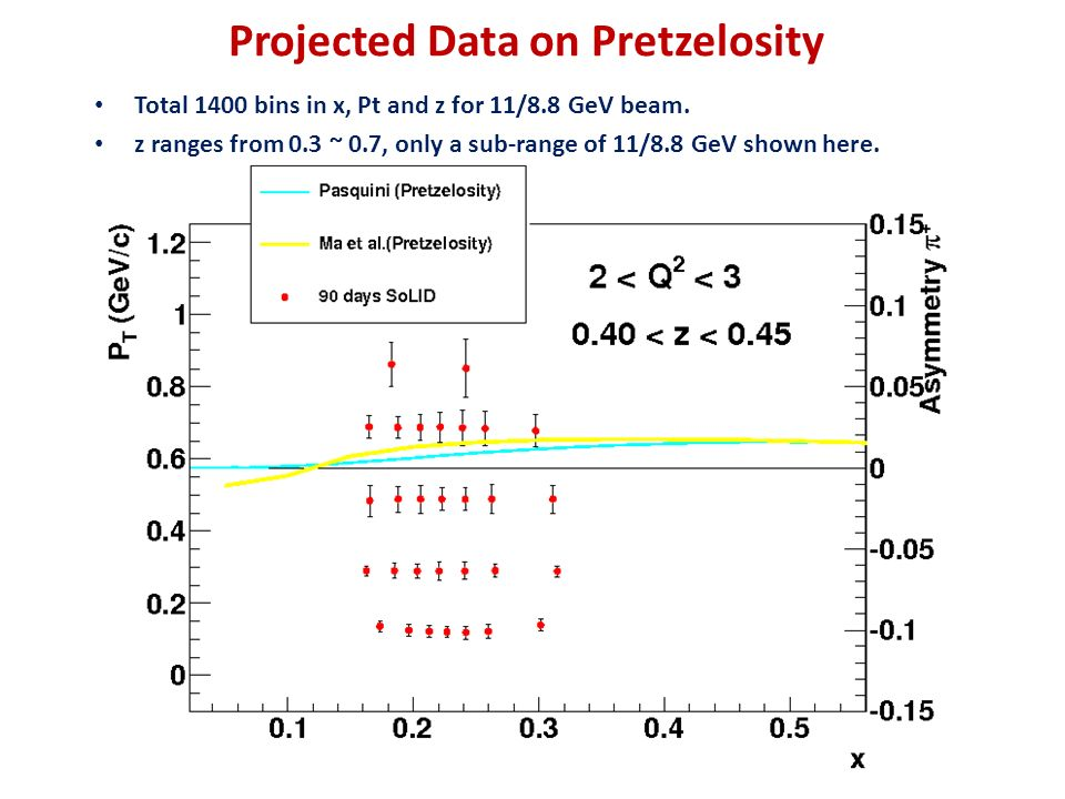 Projected Data on Pretzelosity Total 1400 bins in x, Pt and z for 11/8.8 GeV beam.
