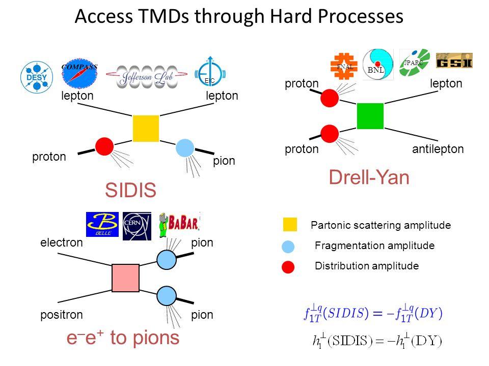 Access TMDs through Hard Processes Partonic scattering amplitude Fragmentation amplitude Distribution amplitude proton lepton pion proton lepton antilepton Drell-Yan BNL JPARC FNAL EIC SIDIS electron positron pion e – e + to pions