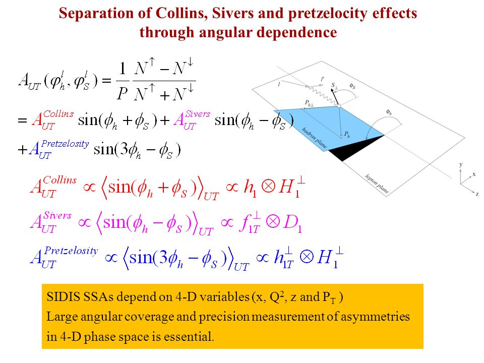 Separation of Collins, Sivers and pretzelocity effects through angular dependence SIDIS SSAs depend on 4-D variables (x, Q 2, z and P T ) Large angular coverage and precision measurement of asymmetries in 4-D phase space is essential.