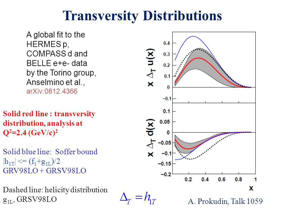 Transversity Distributions A global fit to the HERMES p, COMPASS d and BELLE e+e- data by the Torino group, Anselmino et al., arXiv:0812.4366 Solid red line : transversity distribution, analysis at Q 2 =2.4 (GeV/c) 2 Solid blue line: Soffer bound |h 1T | <= (f 1 +g 1L )/2 GRV98LO + GRSV98LO Dashed line: helicity distribution g 1L, GRSV98LO A.