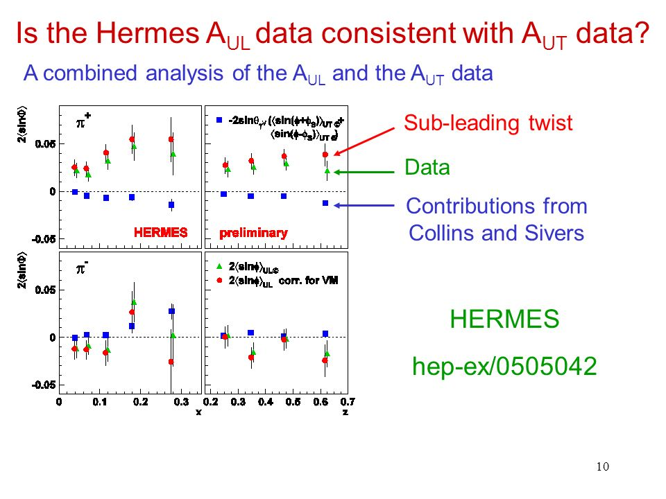 10 Is the Hermes A UL data consistent with A UT data.