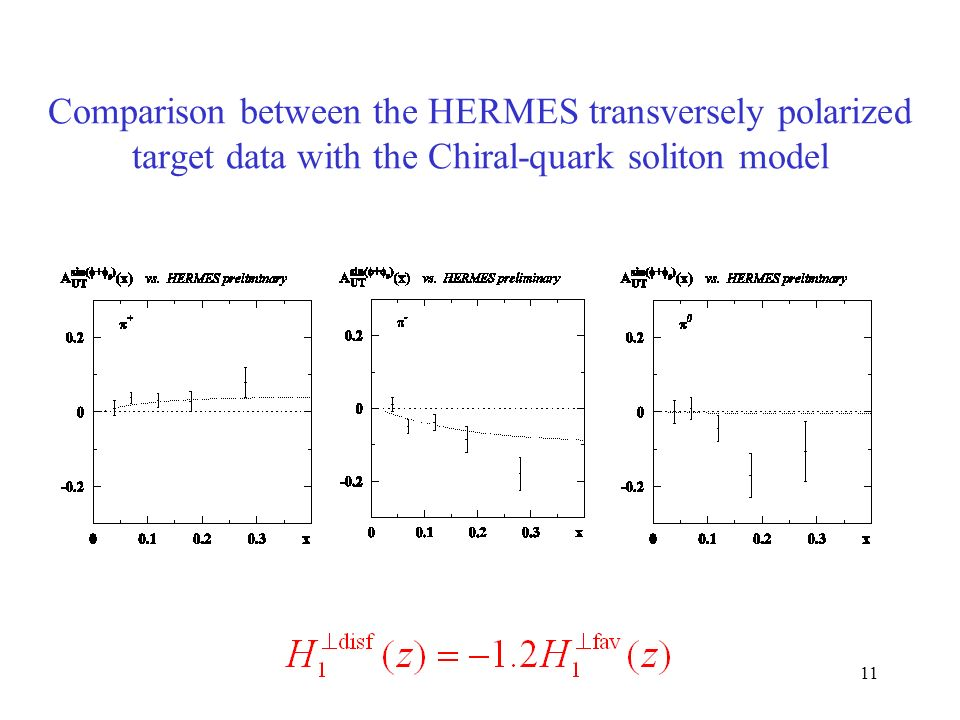 11 Comparison between the HERMES transversely polarized target data with the Chiral-quark soliton model