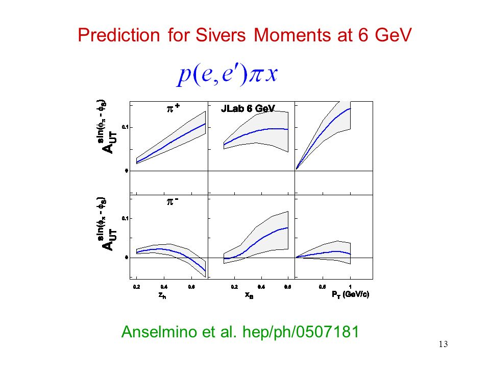 13 Prediction for Sivers Moments at 6 GeV Anselmino et al. hep/ph/0507181
