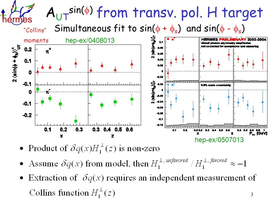 3 A UT sin( ) from transv. pol. H target Simultaneous fit to sin( + s ) and sin( - s ) Collins moments hep-ex/0408013 hep-ex/0507013