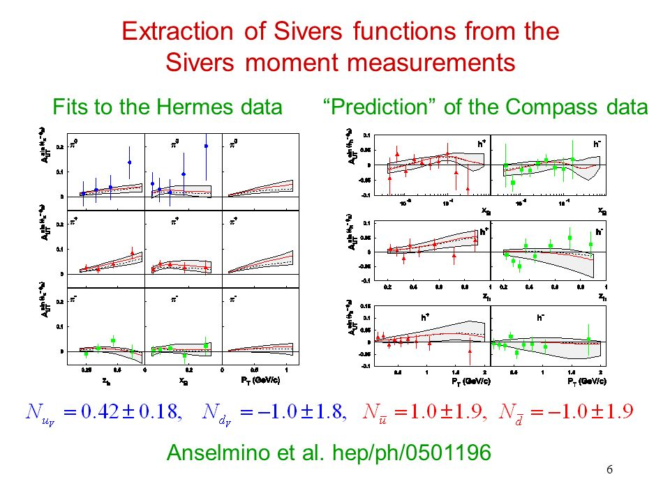 7 Extraction of Sivers functions from the Sivers moment measurements Fits to the Hermes dataPrediction of the Compass data Anselmino et al.