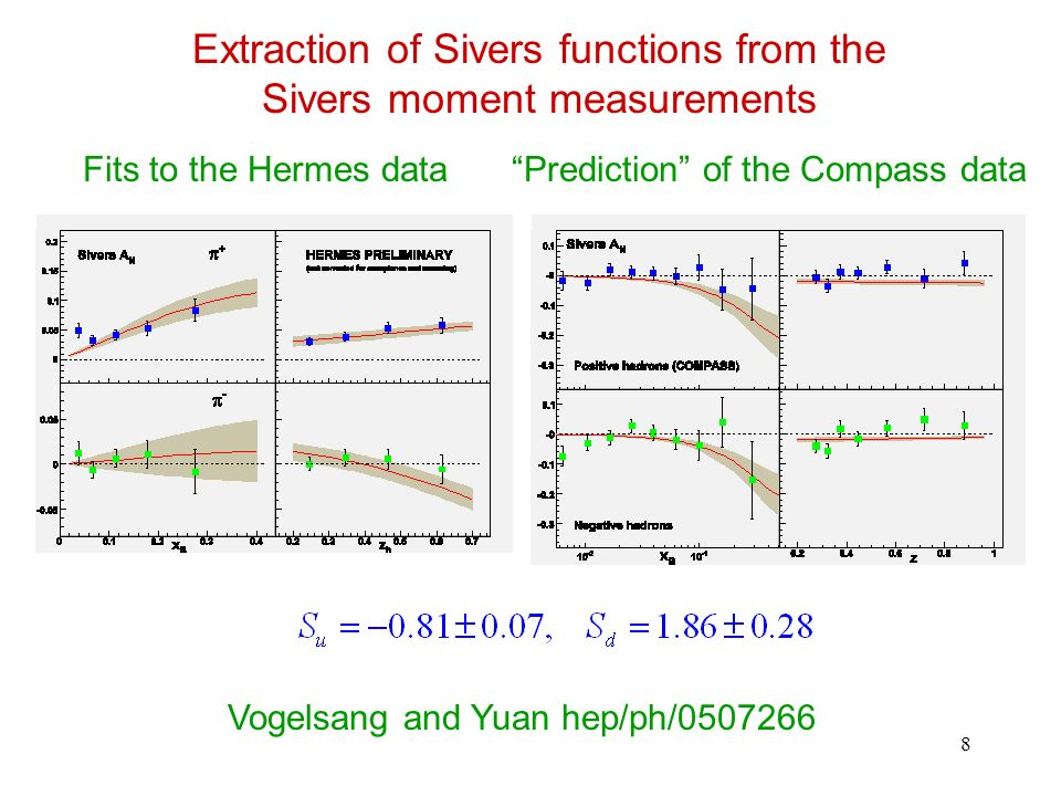 9 Extraction of Collins functions from the Collins moment measurements Fits to the Hermes dataPrediction of the Compass data Vogelsang and Yuan, hep/ph/0507266