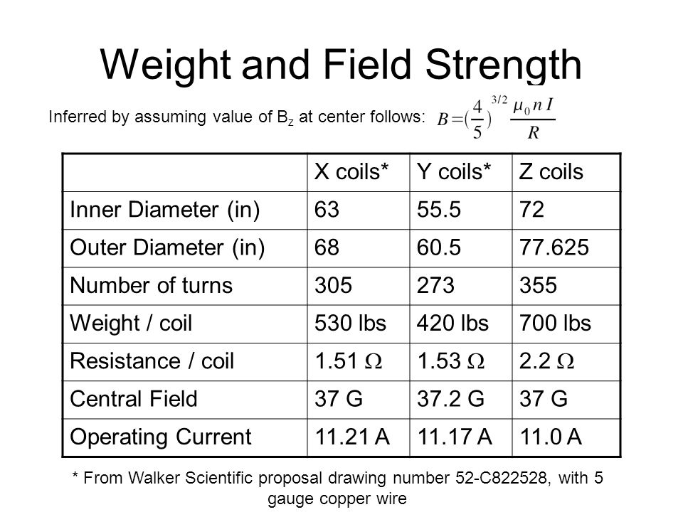 Weight and Field Strength X coils*Y coils*Z coils Inner Diameter (in)6355.572 Outer Diameter (in)6860.577.625 Number of turns305273355 Weight / coil53