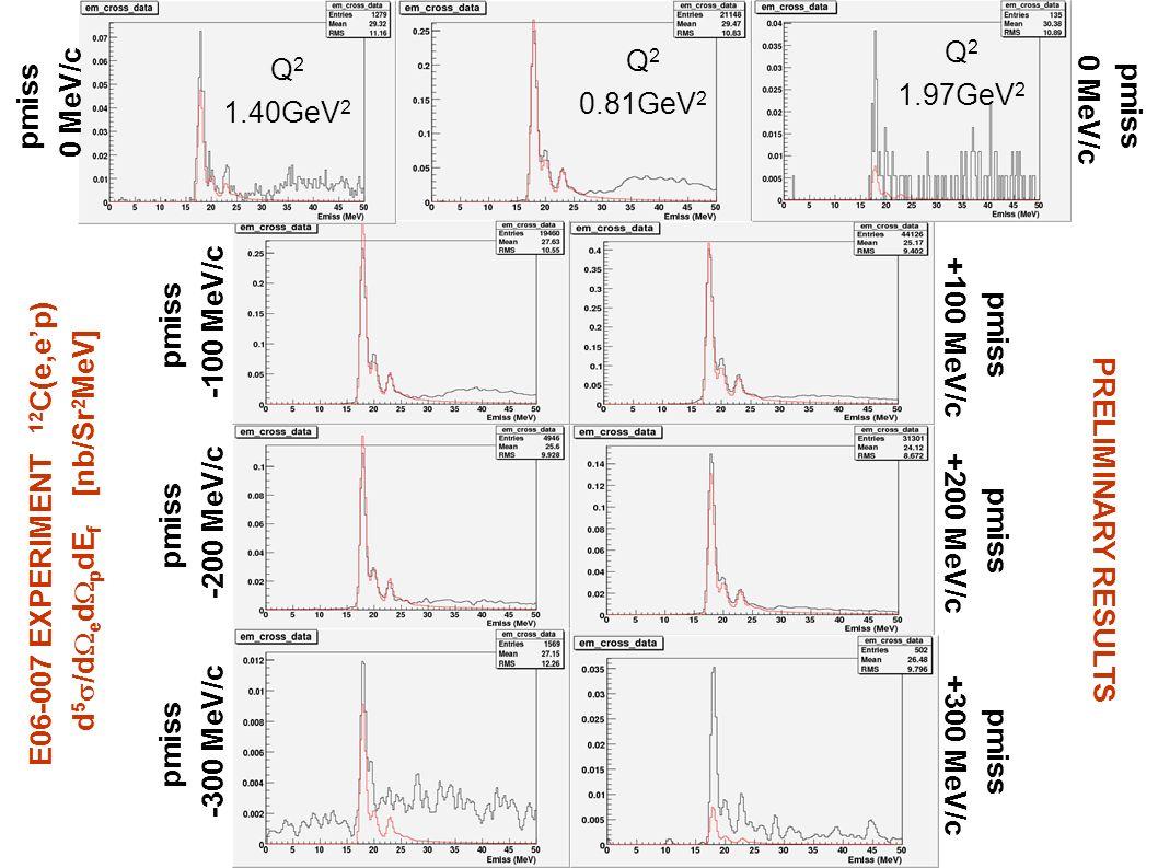 pmiss +100 MeV/c pmiss +200 MeV/c pmiss +300 MeV/c pmiss -300 MeV/c pmiss -200 MeV/c pmiss -100 MeV/c Q 2 0.81GeV 2 Q 2 1.97GeV 2 Q 2 1.40GeV 2 pmiss
