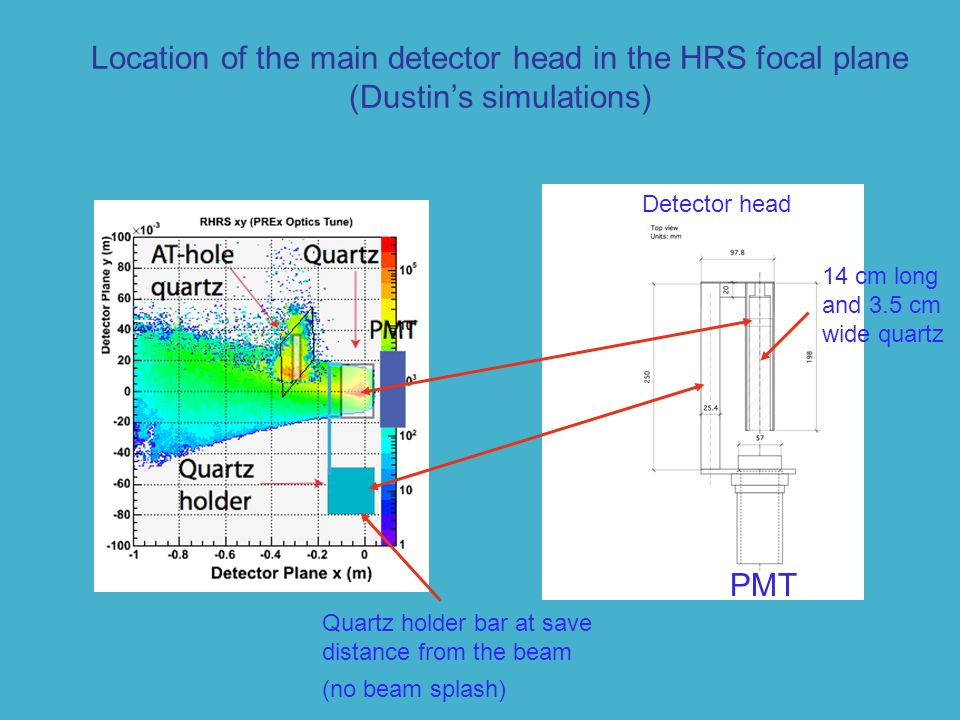 Location of the main detector head in the HRS focal plane (Dustins simulations) Quartz holder bar at save distance from the beam (no beam splash) Detector head PMT 14 cm long and 3.5 cm wide quartz