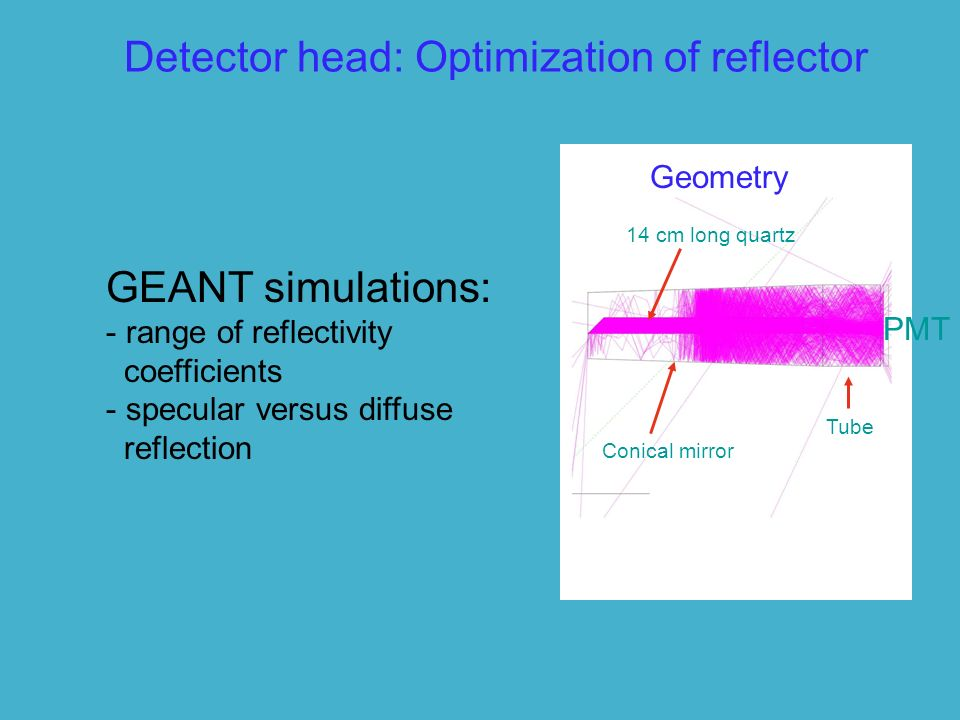 Detector head: Optimization of reflector 14 cm long quartz Conical mirror PMT Tube GEANT simulations: - range of reflectivity coefficients - specular