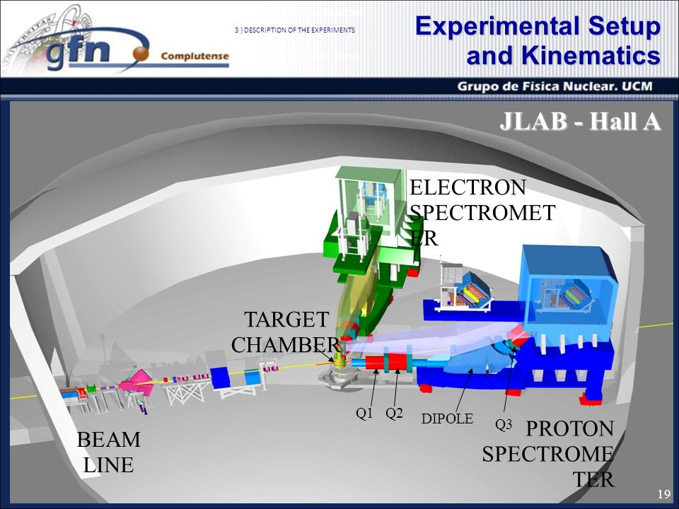 Experimental Setup and Kinematics ELECTRON SPECTROMET ER PROTON SPECTROME TER BEAM LINE TARGET CHAMBER Q1Q2 DIPOLE Q ) QUASIELASTIC (e,ep) REACTION 2 ) SIMULATION 3 ) DESCRIPTION OF THE EXPERIMENTS 4 ) DATA ANALISIS 5 ) RESULTS 6 ) SUMMARY AND CONCLUSIONS JLAB - Hall A