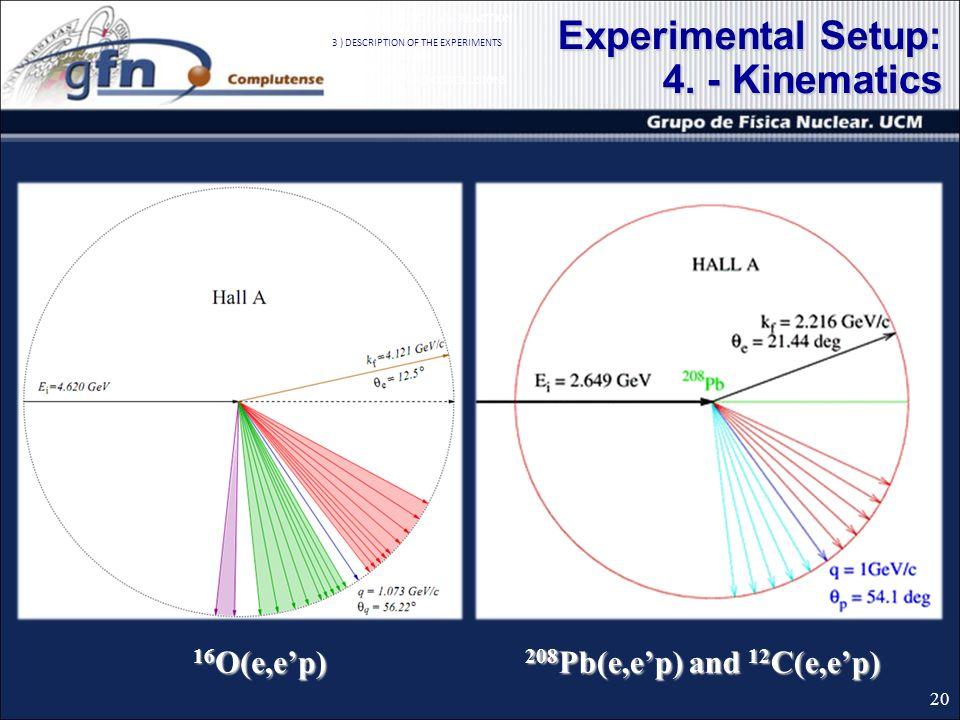Experimental Setup: 4. - Kinematics 208 Pb(e,ep) and 12 C(e,ep) 16 O(e,ep) 20 1 ) QUASIELASTIC (e,ep) REACTION 2 ) SIMULATION 3 ) DESCRIPTION OF THE E
