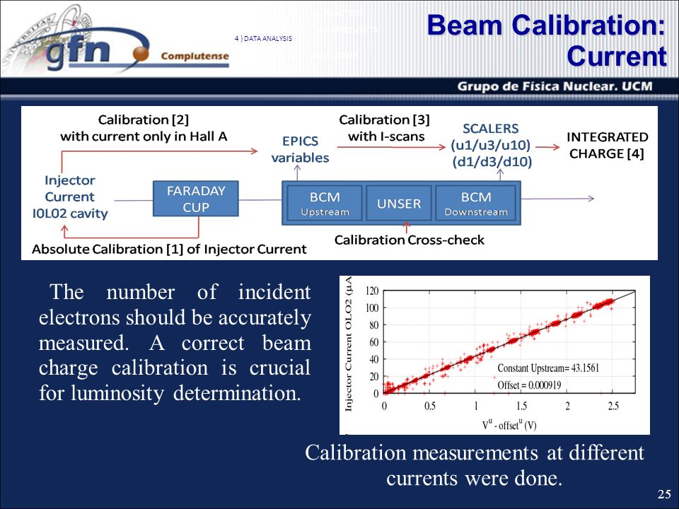 Beam Calibration: Current 25 The number of incident electrons should be accurately measured.