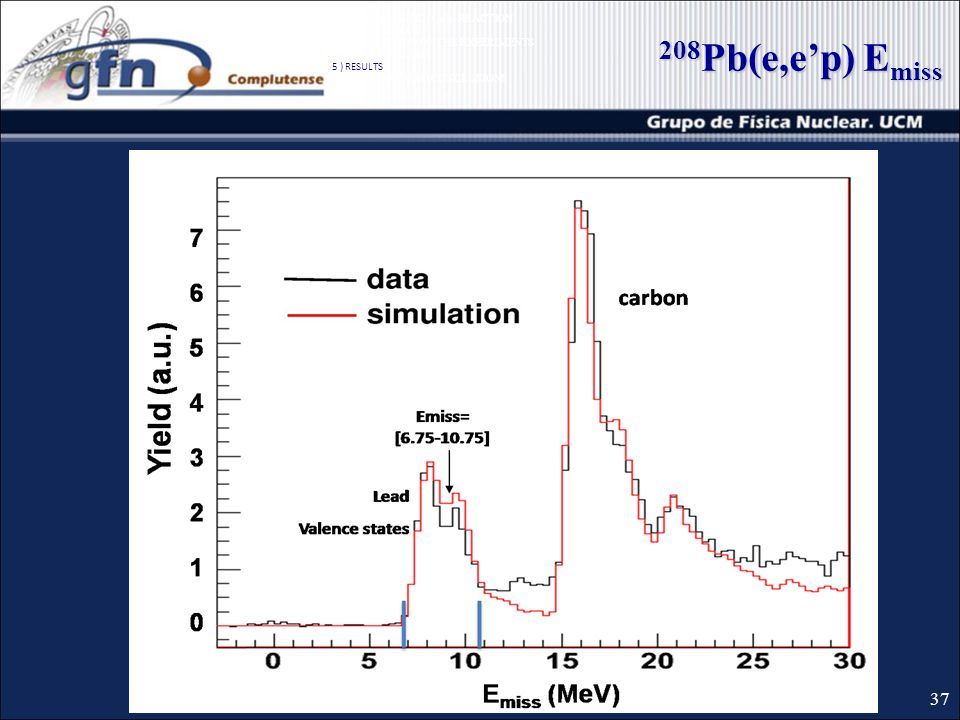 208 Pb(e,ep) E miss 37 1 ) QUASIELASTIC (e,ep) REACTION 2 ) SIMULATIONS 3 ) DESCRIPTION OF THE EXPERIMENTS 4 ) DATA ANALISIS 5 ) RESULTS 6 ) SUMMARY AND CONCLUSIONS